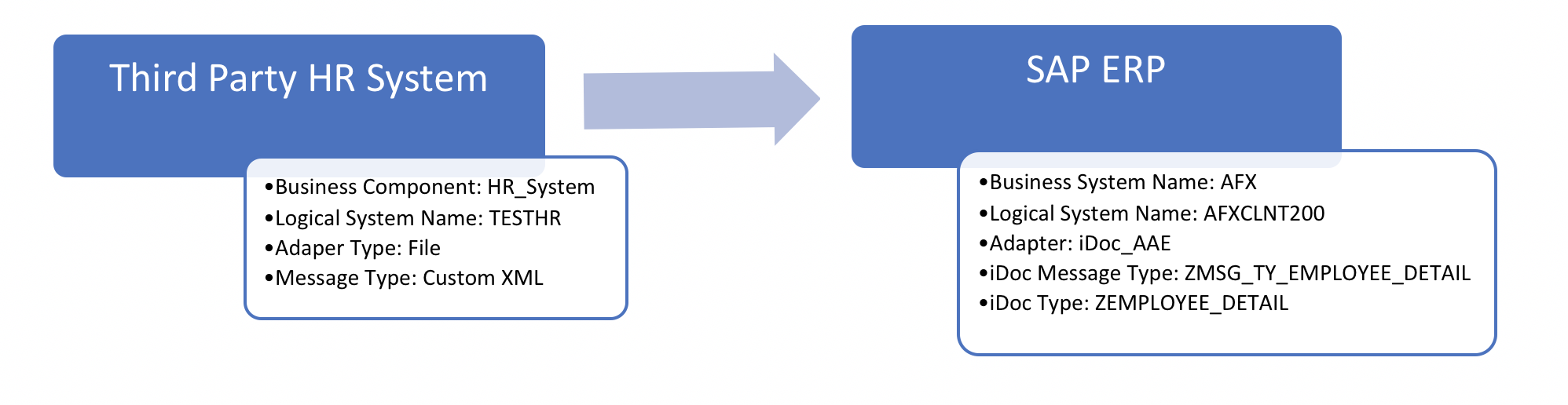 Example interface overview with technical detail of each component