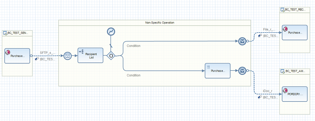 Complete iFlow activated and deployed