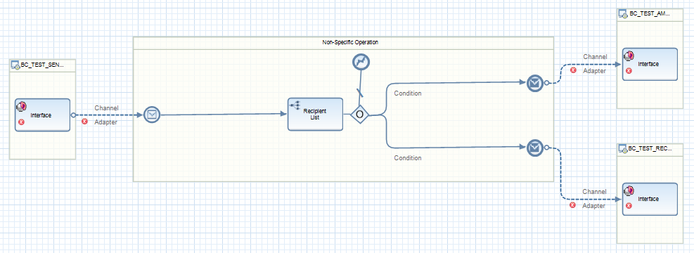 Initial status of the iFlow, skeleton of the iFlow is created