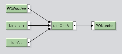 UseOneasMany graphical mapping with three inputs and target mapping in SAP PI PO.