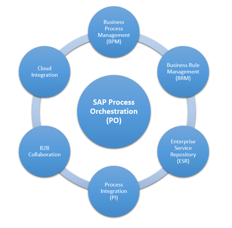 What is included in the product SAP PO? Business Process Management (BPM), Business Rule Management (BRM), Enterprise Service Repository(ESR), Process Integration (PI), B2B Collaboration, Cloud Integration