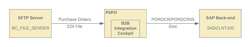 flow diagram of the b2b integration example. Sender system SFTP server, middle wear PI/PO with the B2B integration cockpit as a sub component. Receiver system is SAP back-end system.