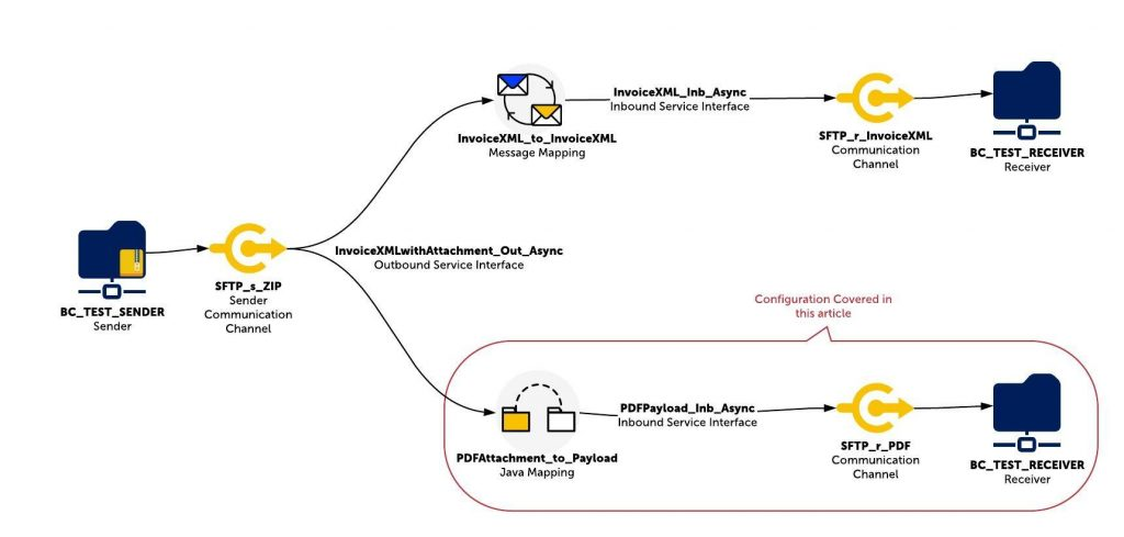 Demo integration scenario with ESR and ID object names. ZIP file sender, attachment handling Java Mapping highlighted.