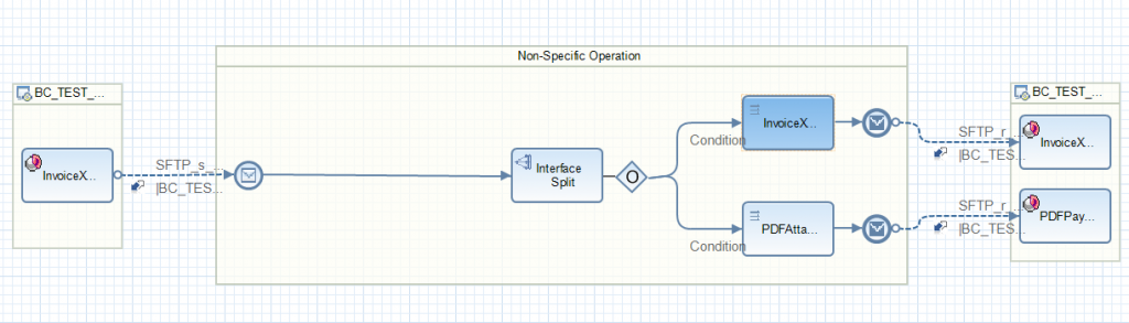 end-to-end iflow in Eclipse NWDS.