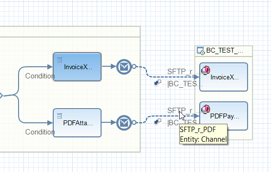 Receiver communication channel for PDF